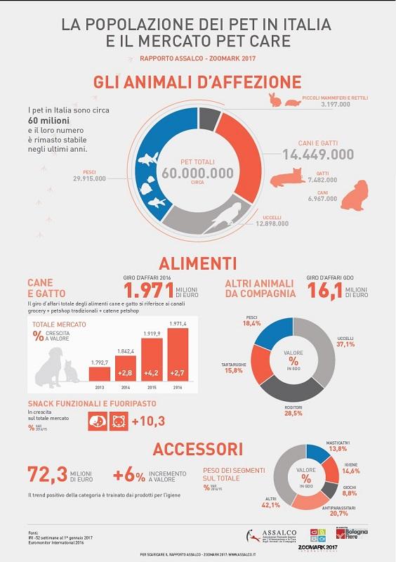 mercato italiano del pet