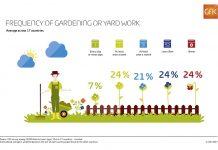 italiani si dedica settimanalmente al giardinaggio