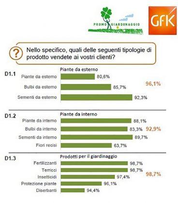mercato italiano del giardinaggio - promogiardinaggio