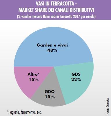 mercato dei vasi