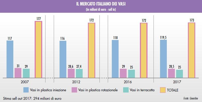 Produttori Vasi In Plastica.Un Buon 2017 Per Il Mercato Dei Vasi