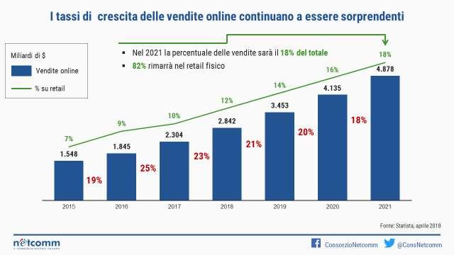 Vendite e-commerce in Italia
