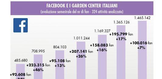 Centri giardinaggio e social