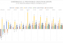 mercato del giardinaggio italiano
