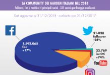garden center più social