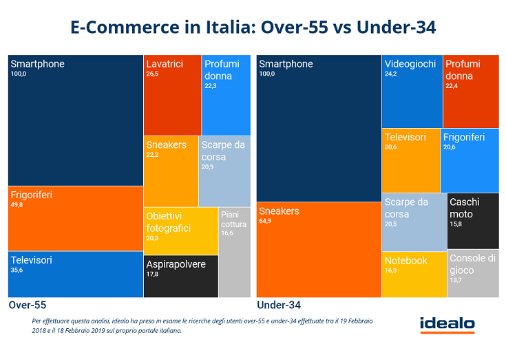 gli over 55 e l'e-commerce