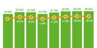 mercato europeo del giardinaggio