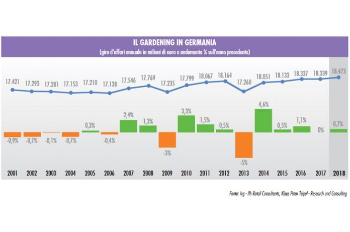 mercato del giardinaggio tedesco