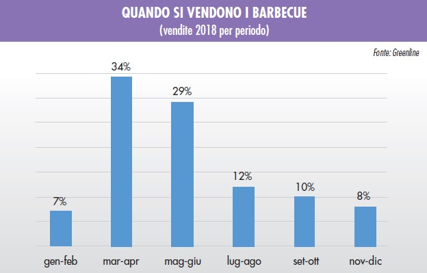 vendite di barbecue