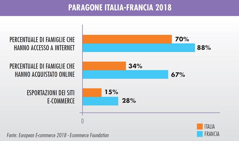 hobbisti francesi preferiscono gli acquisti online