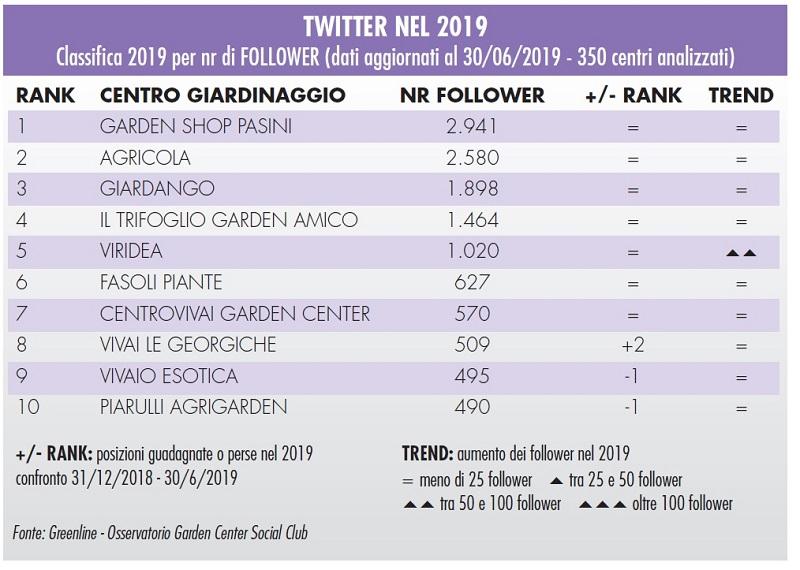 Social media e garden center: i dati del 2019