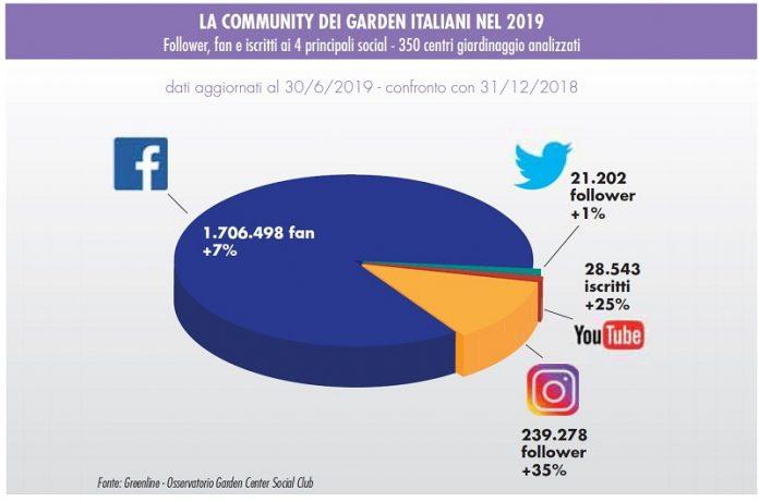 Social media e garden center