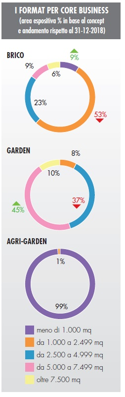 catene specializzate nel brico-garden