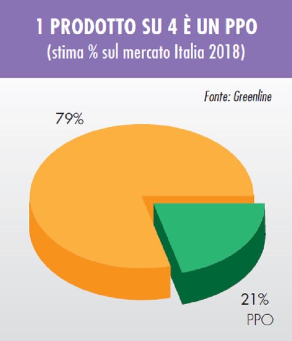 mercato degli agrofarmaci