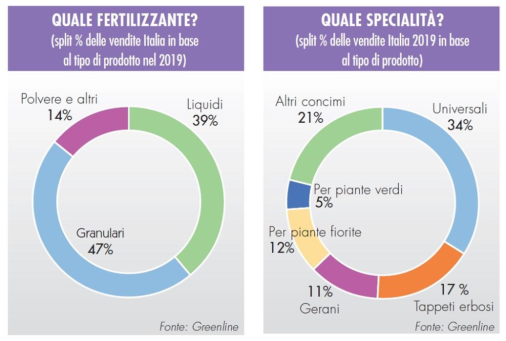 vendite di fertilizzanti