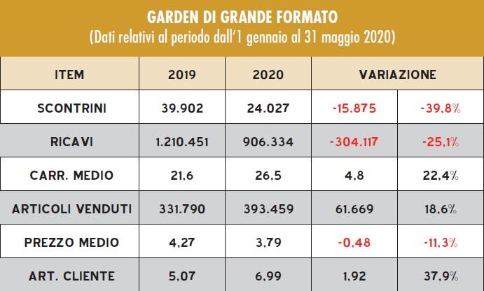 cambiamento per il garden