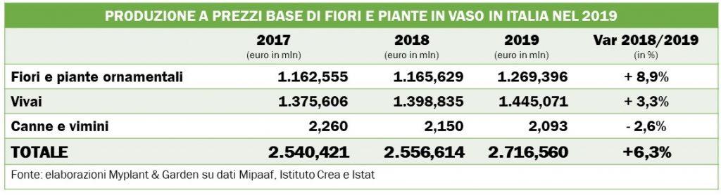Myplant salta al 2022: un danno per il mercato florovivaistico italiano