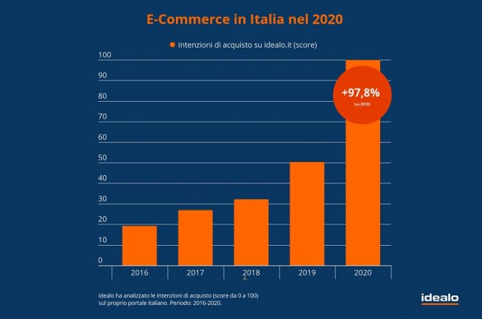 shopping online del 2020