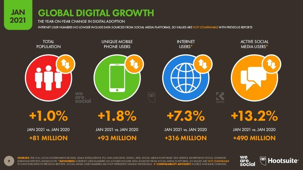 Digital Report