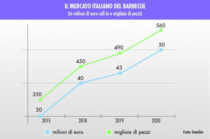 vendite di barbecue in Italia
